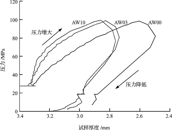 图4 AW00、AW03和AW10粉体在1300℃下的致密行为