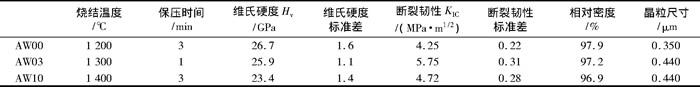 表2 SPS法制备的AW00、AW03和AW10和记娱乐平台的常温力学性能和显微结构特征
