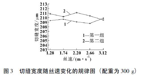 切缝宽度随丝速变化的规律图( 配重为300g)