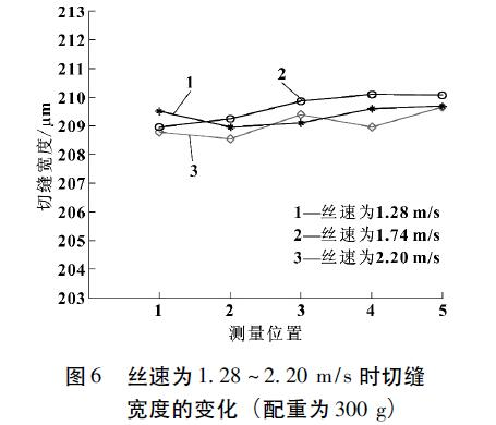 丝速为1.28~2.20m/s时切缝宽度的变化