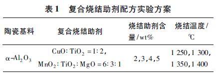表1 复合烧结助剂配方实验方案