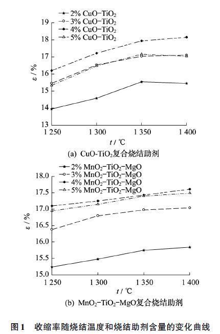 收缩率随烧结温度和烧结助剂含量的变化曲线