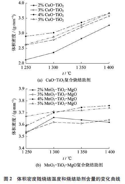图2 体积密度随烧结温度和烧结助剂含量的变化曲线
